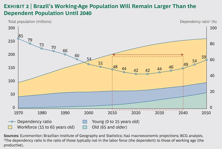 Brazil_Ex2_lg_tcm80-125861
