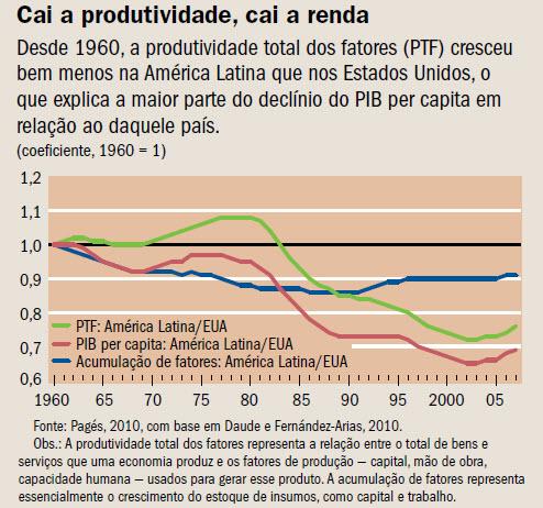 cai_produtividade_cai_renda