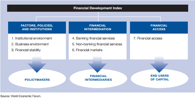 financial_development_index