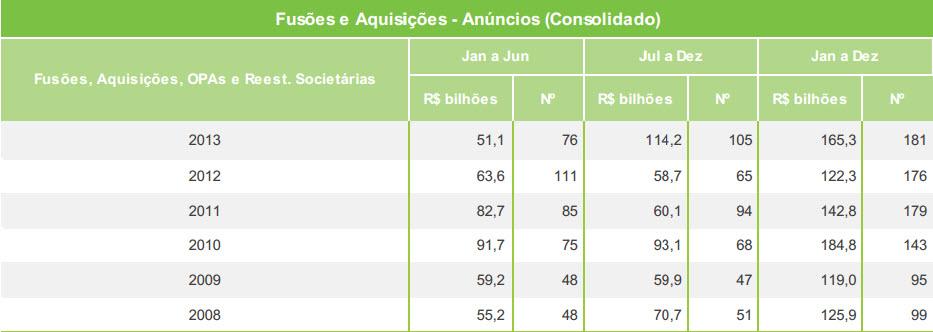 fusoes_aquisicoes_2013