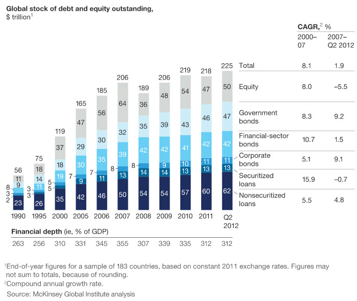 global_financial_assets_1990_2012