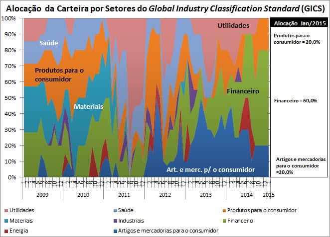 carteira_sugerida_alocacao