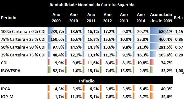 carteira_sugerida_rentabilidade