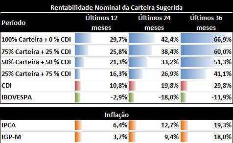 carteira_sugerida_rentabilidade_1